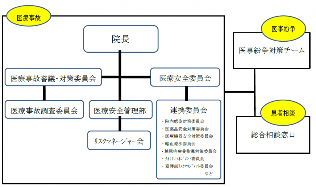 医療安全管理体制 組織図