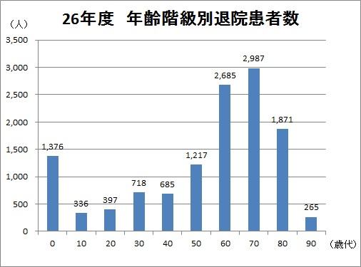 年齢階級別退院患者数H26年度